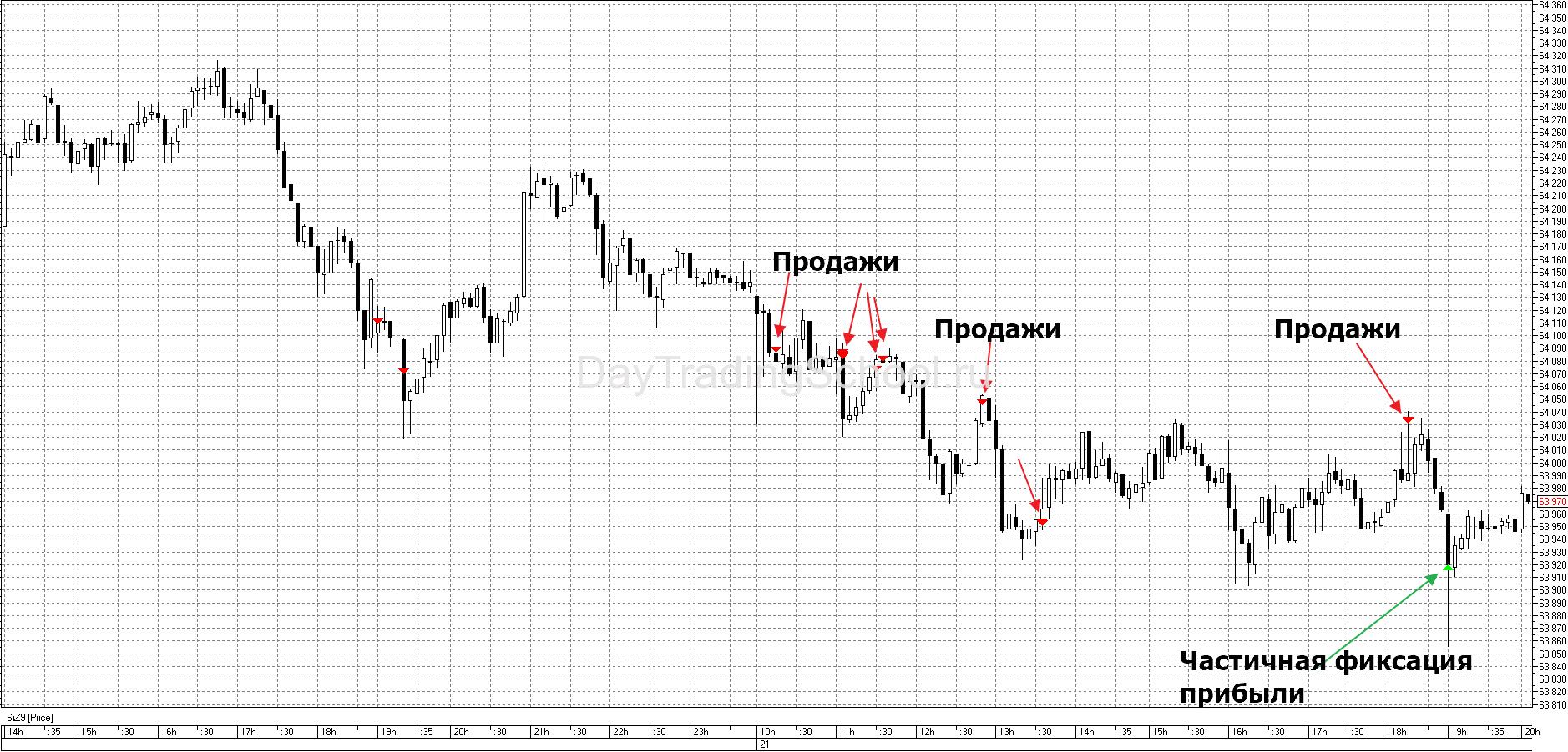 сделки-роботов-по-Si-от-21.11.2019