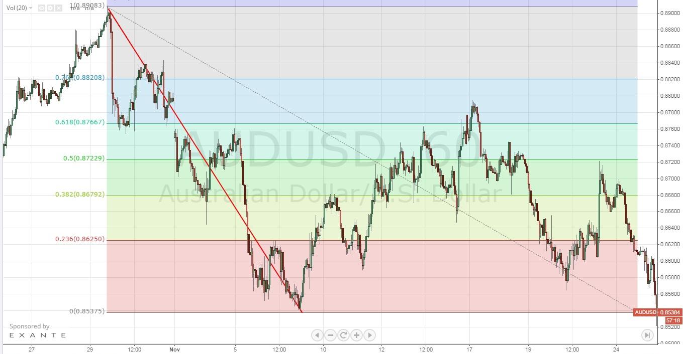 chart_fibo