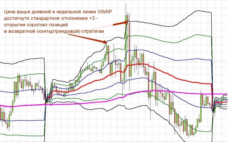 сигнал2_VWAP
