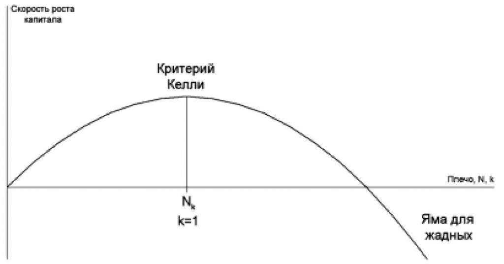 скорость-роста-капитала