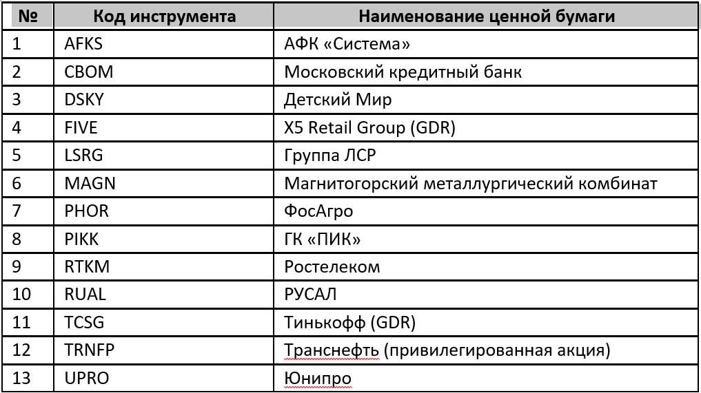 список-инструментов-на-мосбирже