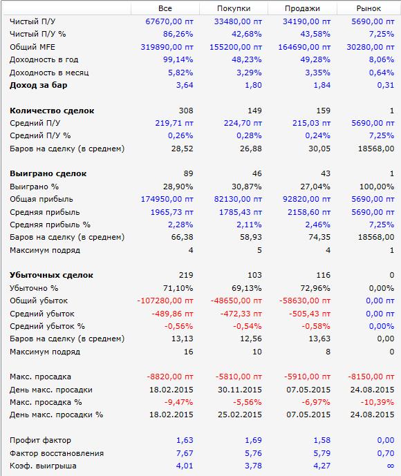 стохастик-ртс-результаты-2015