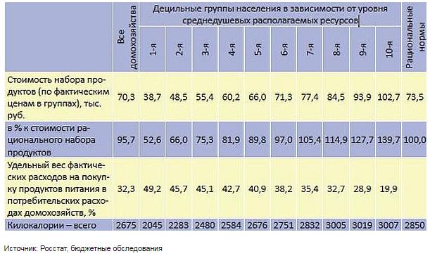 таблица-каларийность-рациона