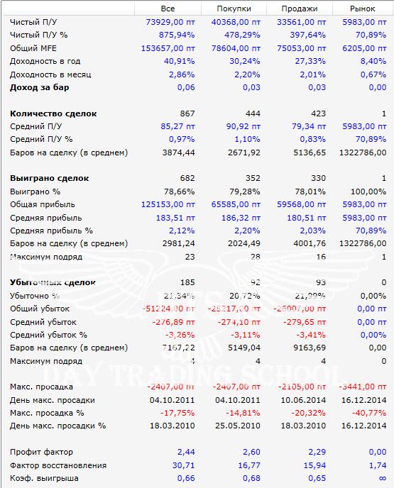 усреднение-результаты-SBRF-1m