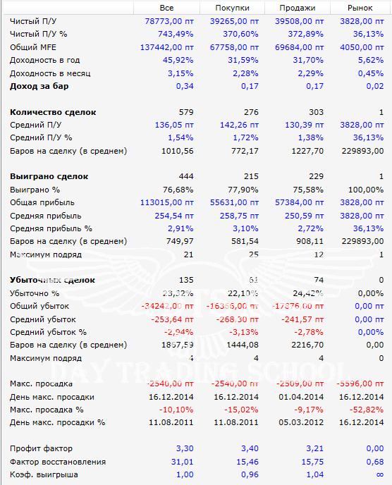 усреднение-результаты-SBRF-5m