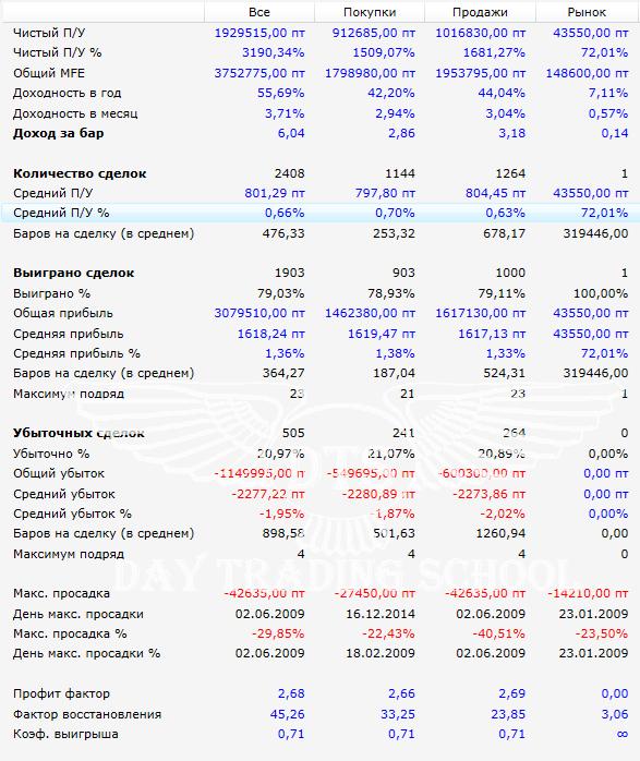 усреднение-8-част-результаты-RTS-5m