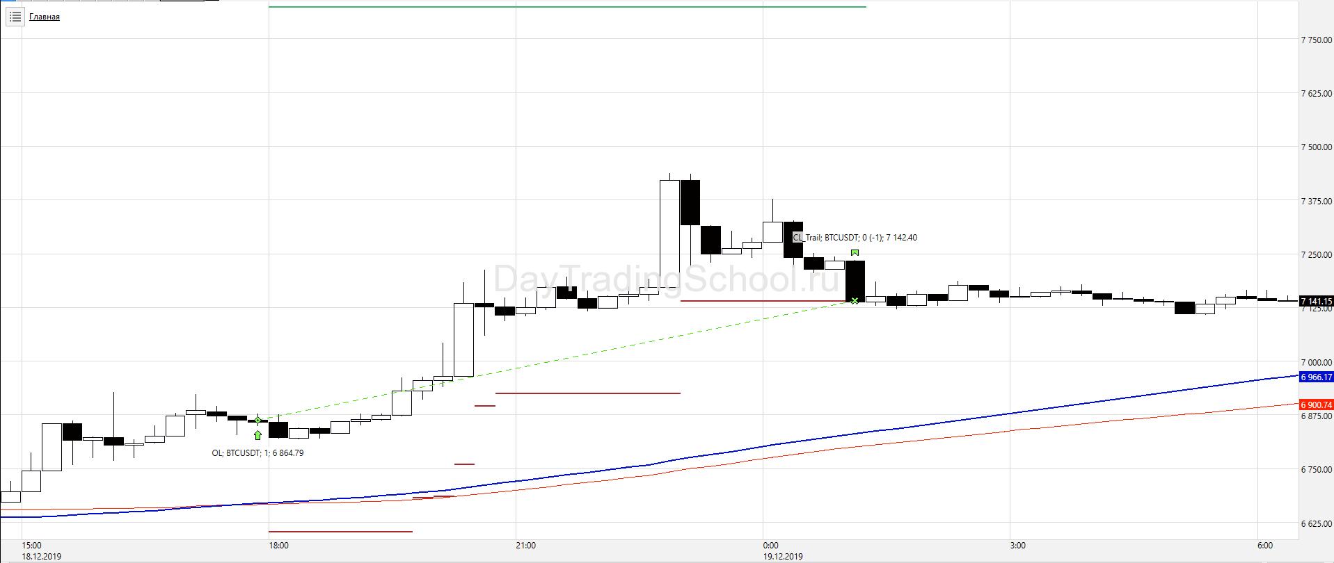 2ма-Контр-тренд_BTC_USDT-сделки