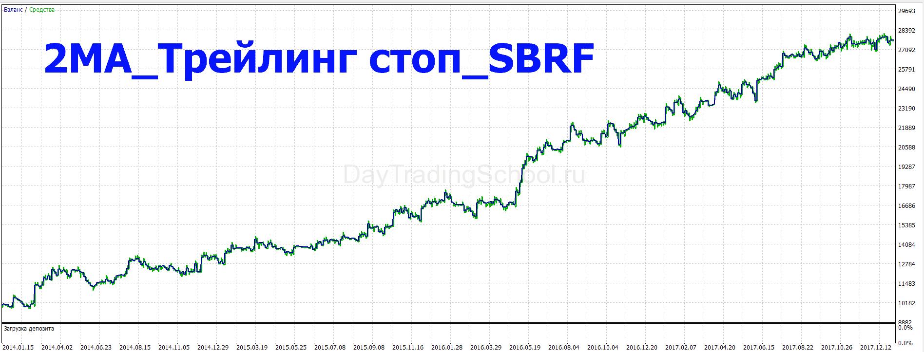 2ма_трейлинг-стоп_сбер-доход