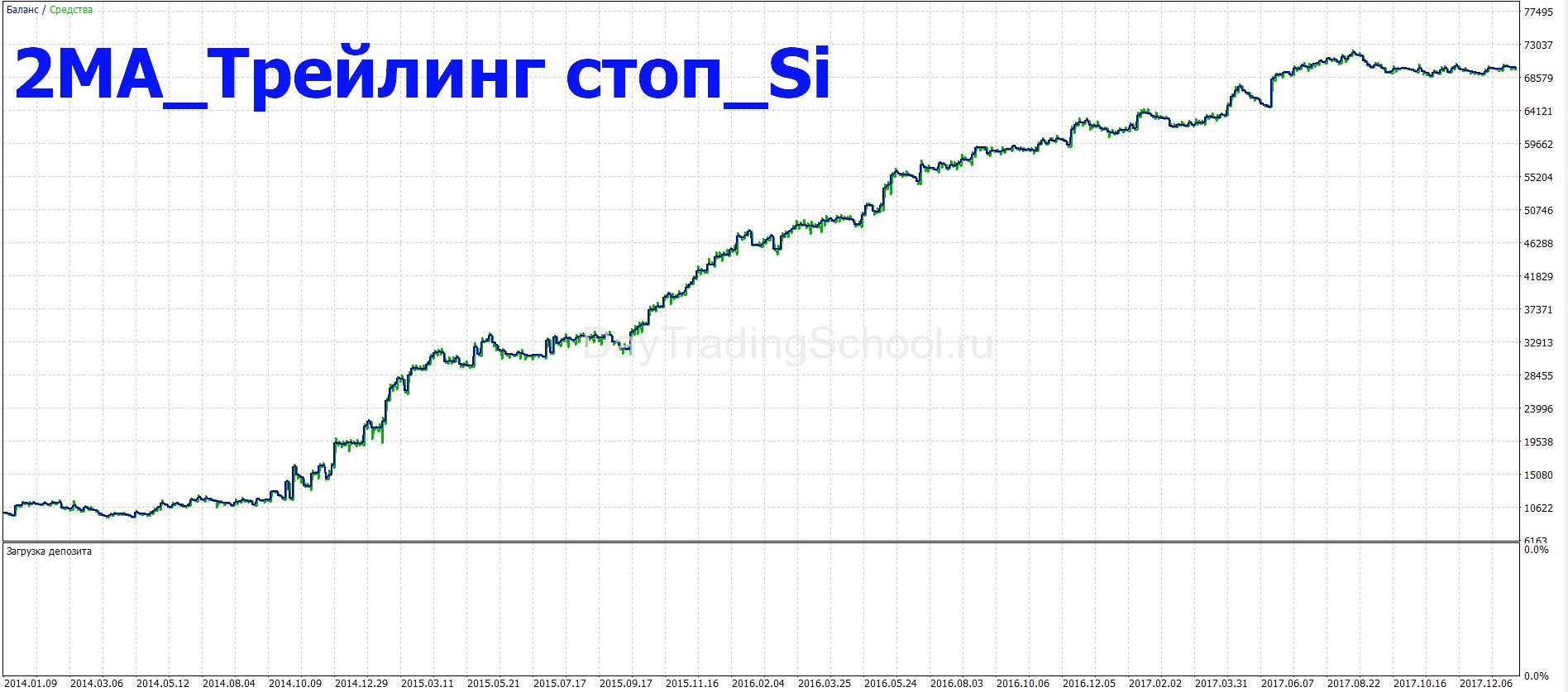 2ма_трейлинг-стоп_си_график