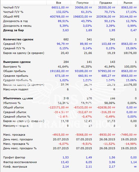 3-индикатора-результаты-2015-2016