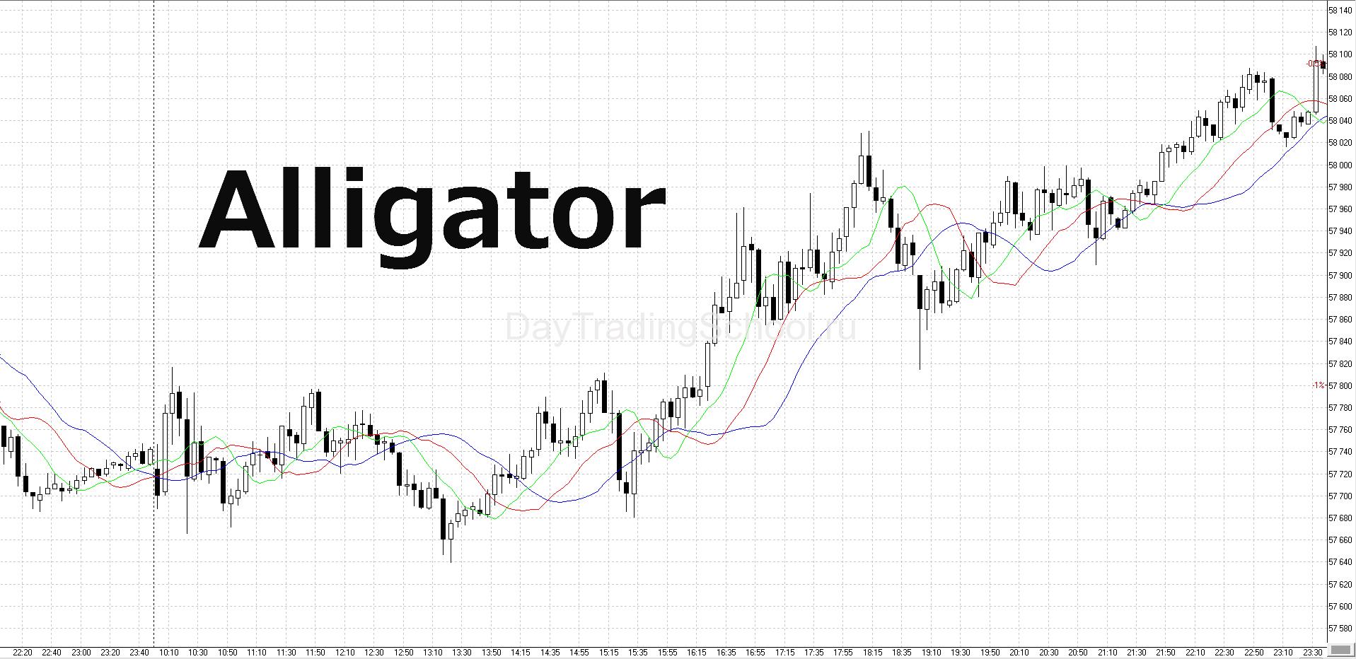 Alligator-график