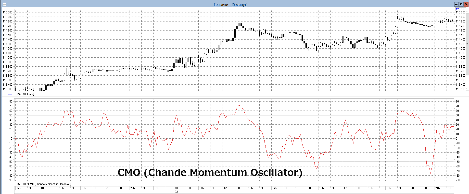 CMO-Chande-Momentum-Oscillator