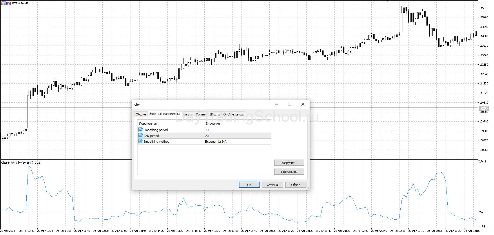 Chaikin-Volatility-CHV-индикатор-мт5