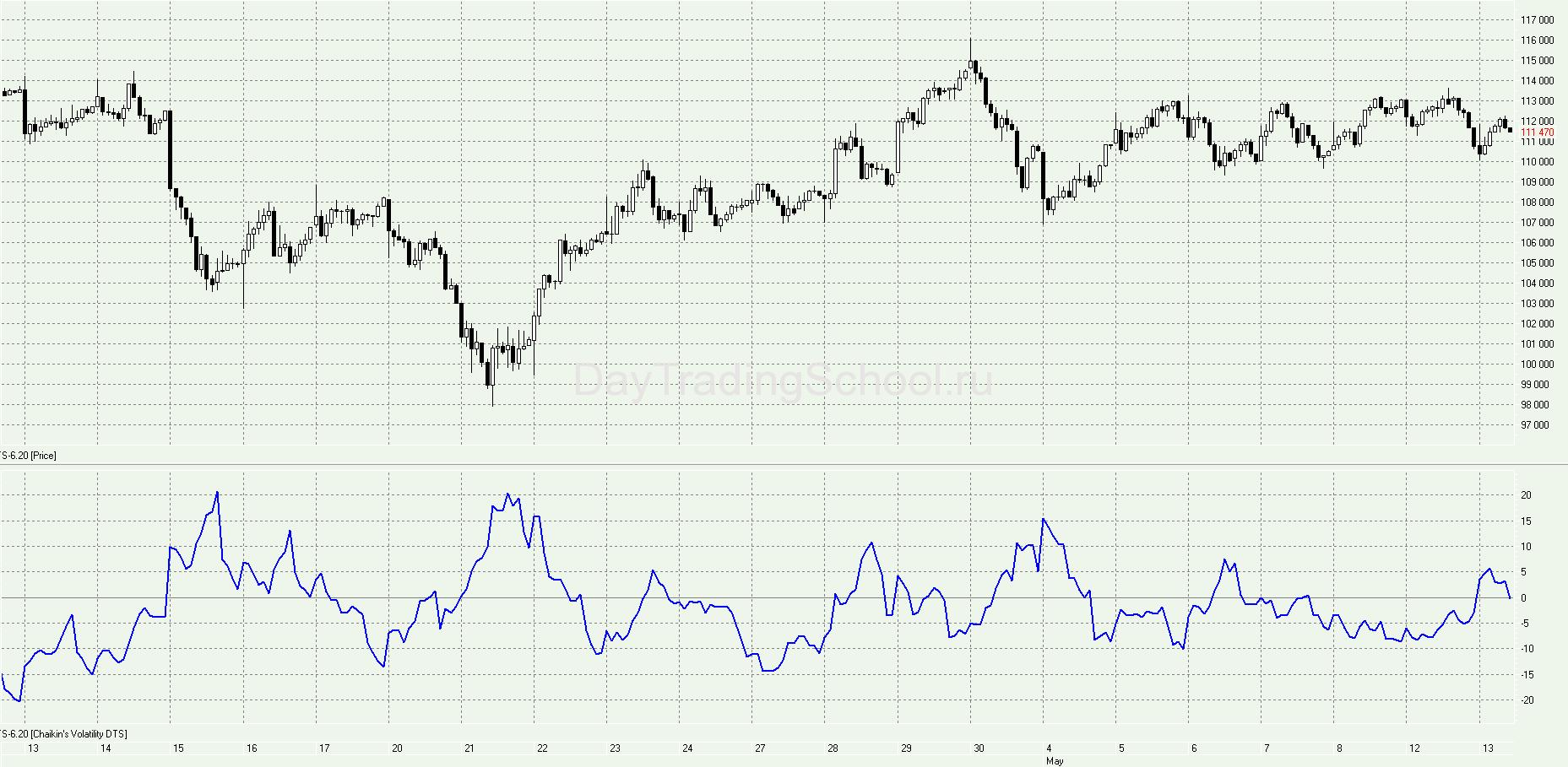 Chaikins-Volatility-график