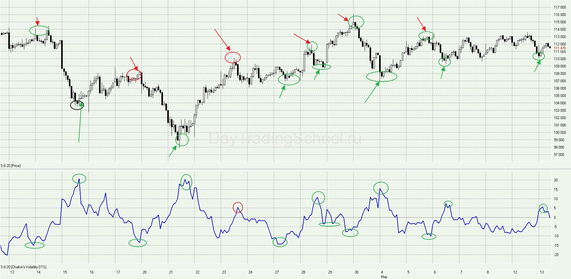 Chaikins-Volatility-сигналы