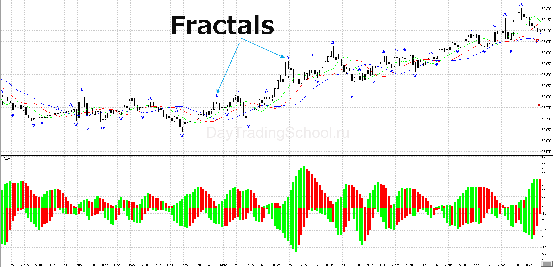 Fractals-график