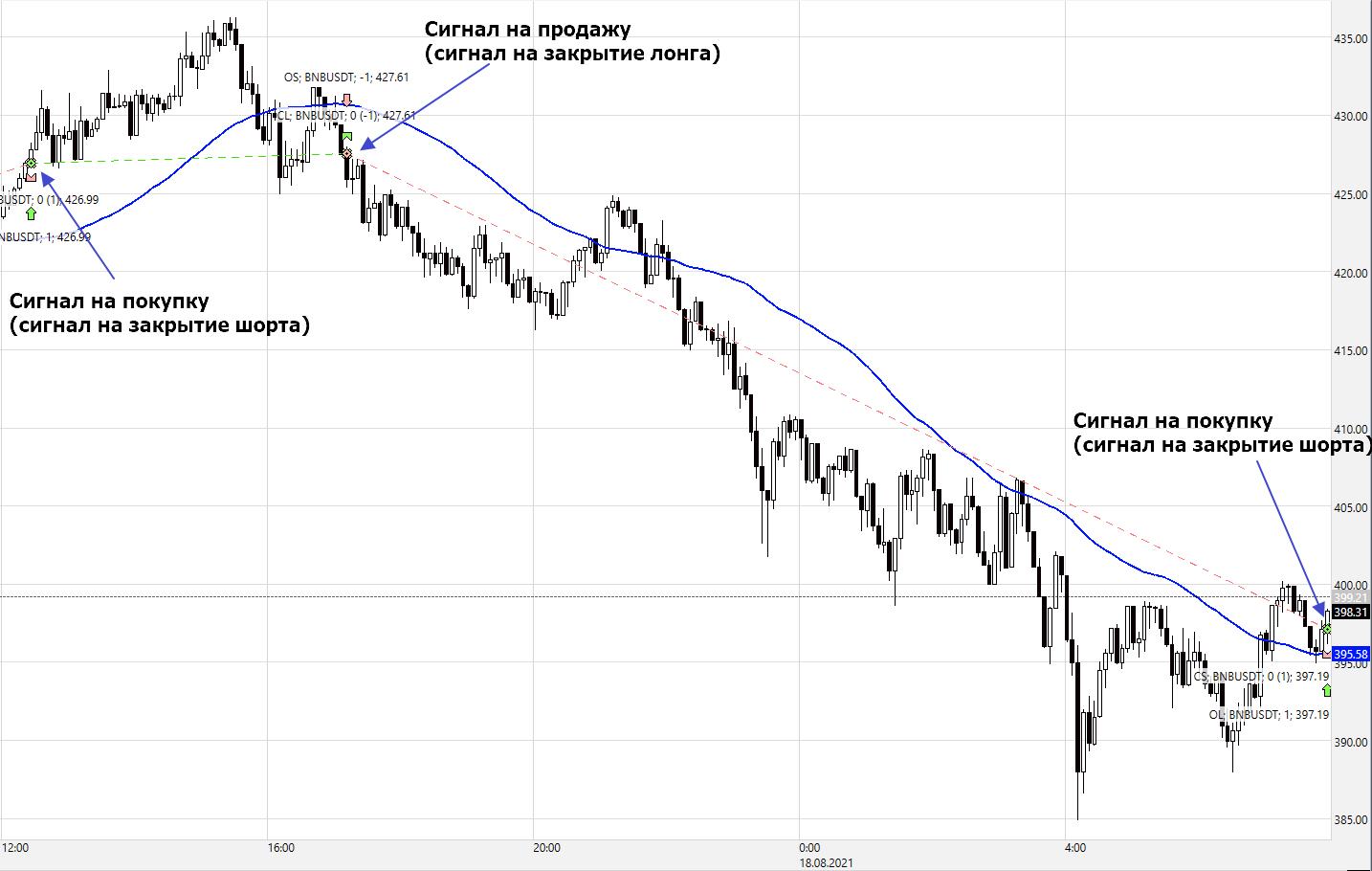 FutGrid-Binance-Сигнал-по-SMA-Direct-Contr-Trend