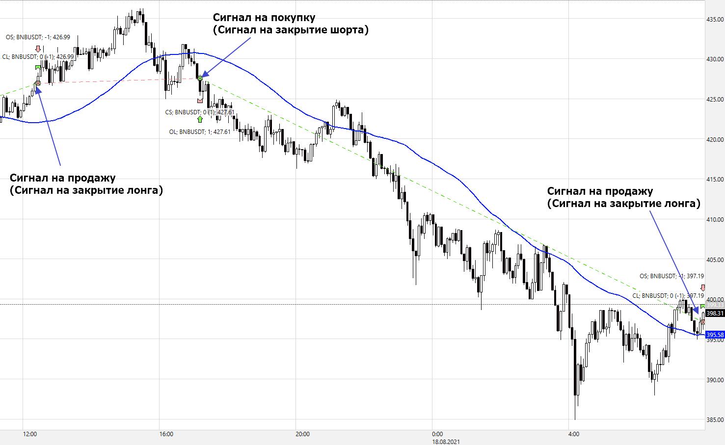FutGrid-Binance-Сигнал-по-SMA-Direct-Trend