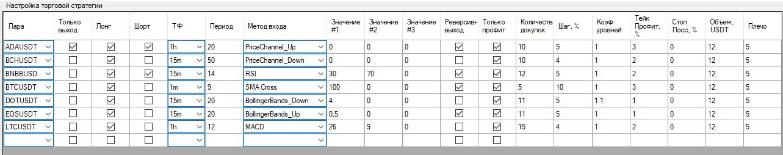 FutGrid-Binance-блок-Настройка-торговой-стратегии