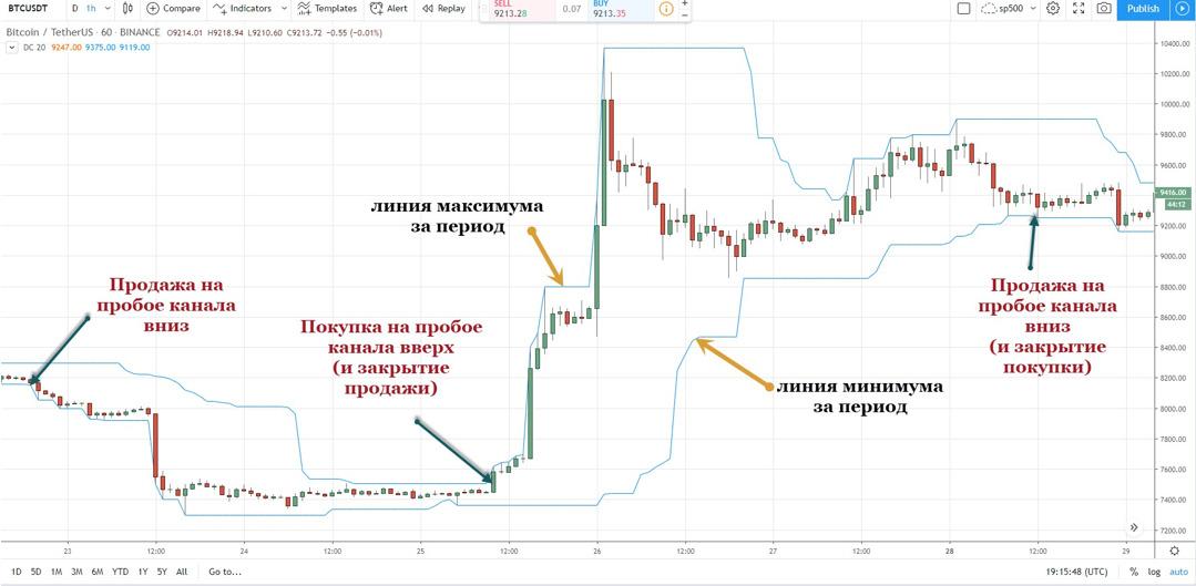 FutGrid-Binance-пробой-Price-Channel