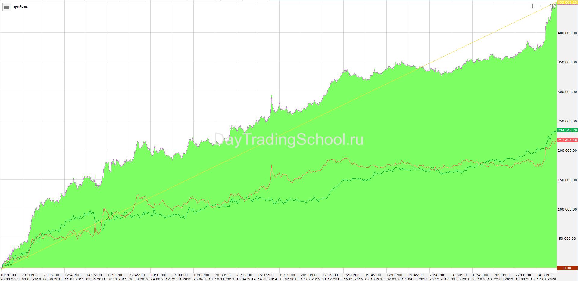 HIGH-Volatility_РТС_Доход