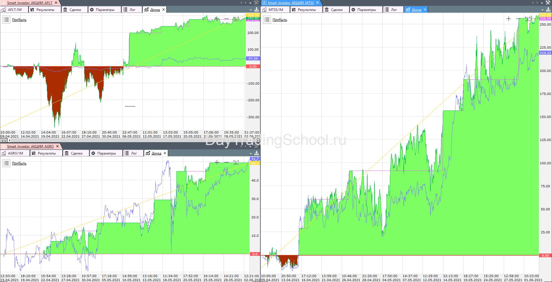 график-дохода-акции