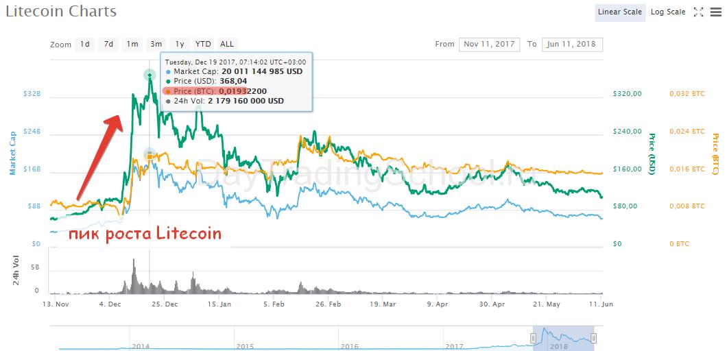 Litecoin-график-торговли