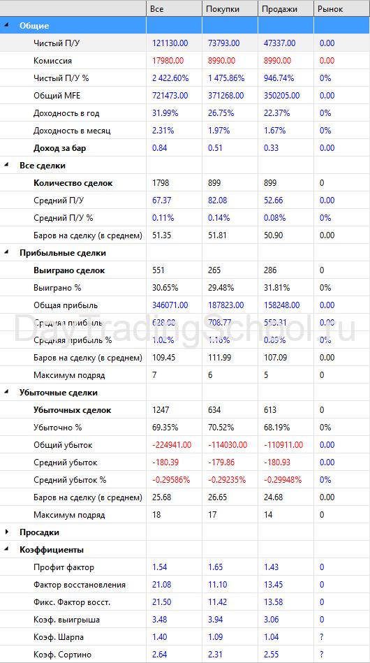 MACD_Bot-результаты-Eu-2009-2021