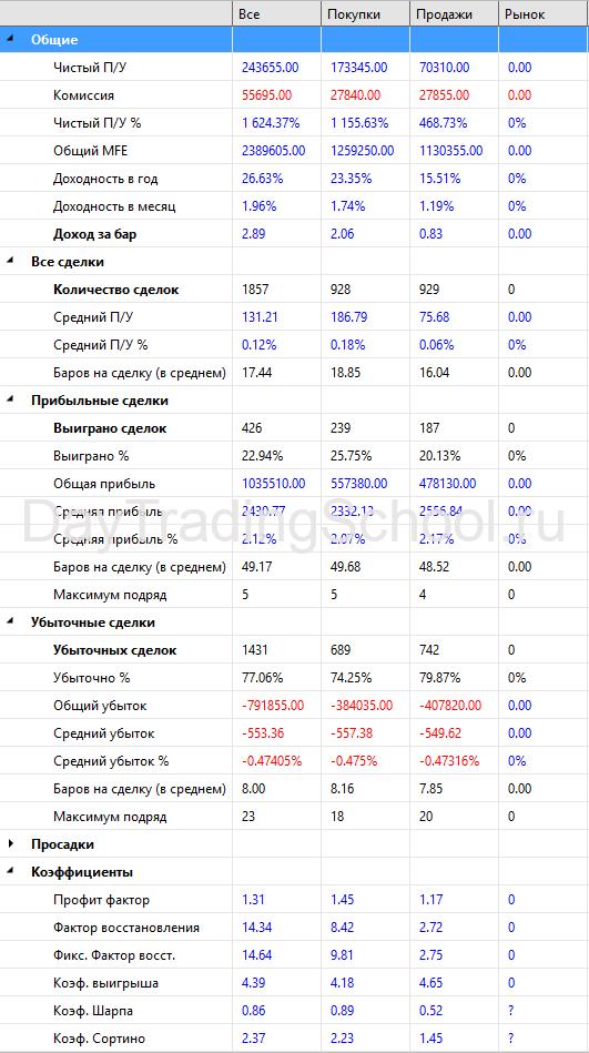 MACD_Bot-результаты-RTS-2009-2021