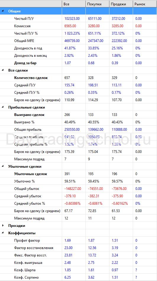 MACD_Bot-результаты-Si-2014-2021