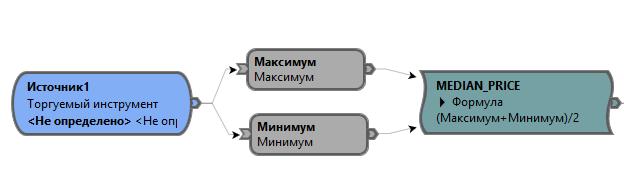 MEDIAN-PRICE-в-формуле