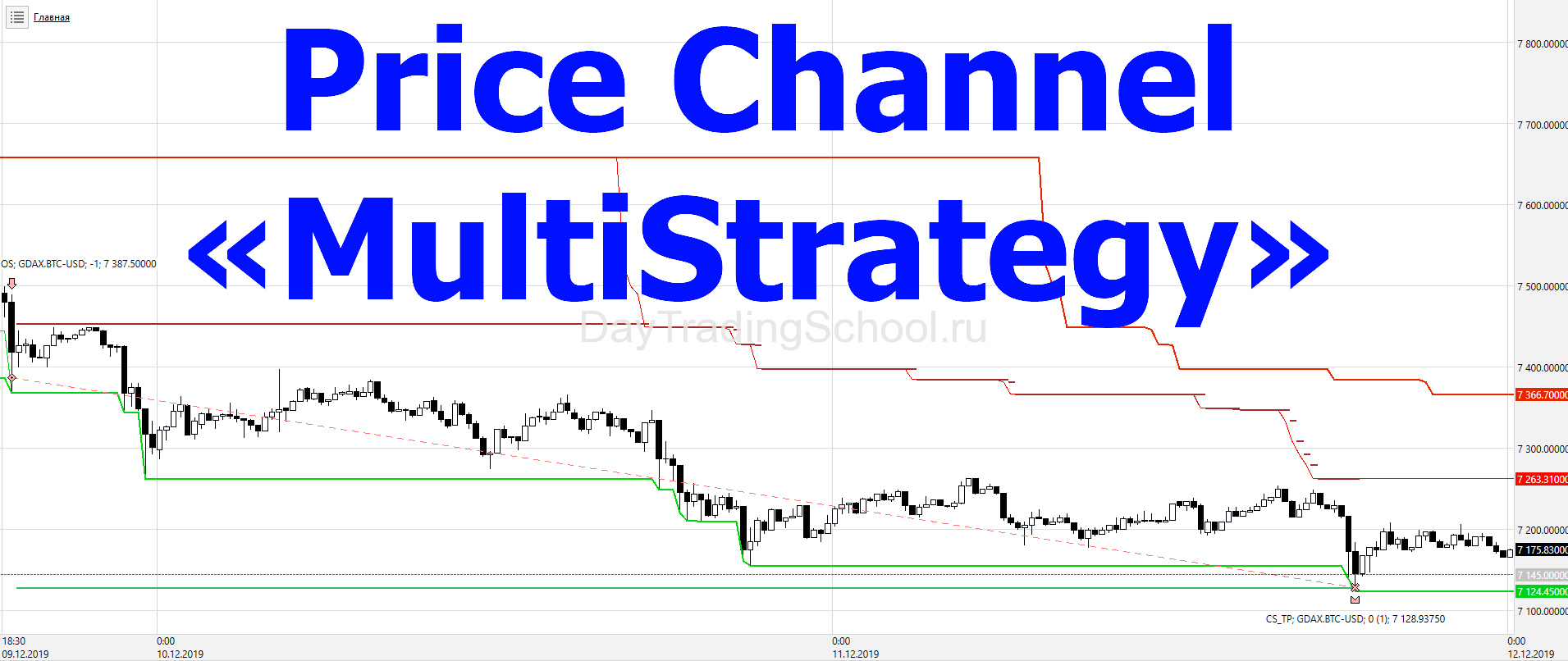 MultiStrategy-Price-Channel
