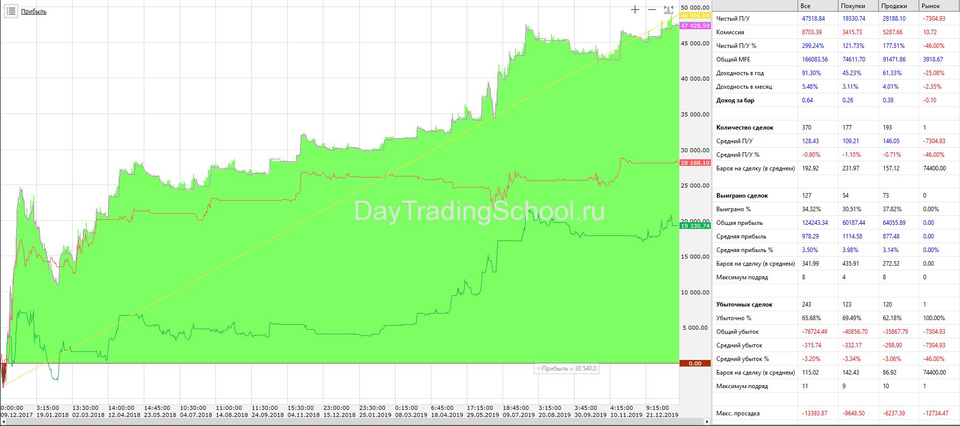 Price-Channel-КонтрТренд_Пирамид_BTС_USD-дох