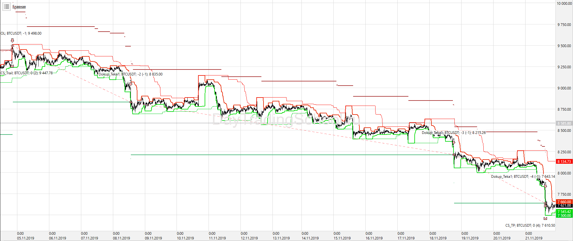 Price-Channel-КонтрТренд_Пирамид_BTС_USD-сделки