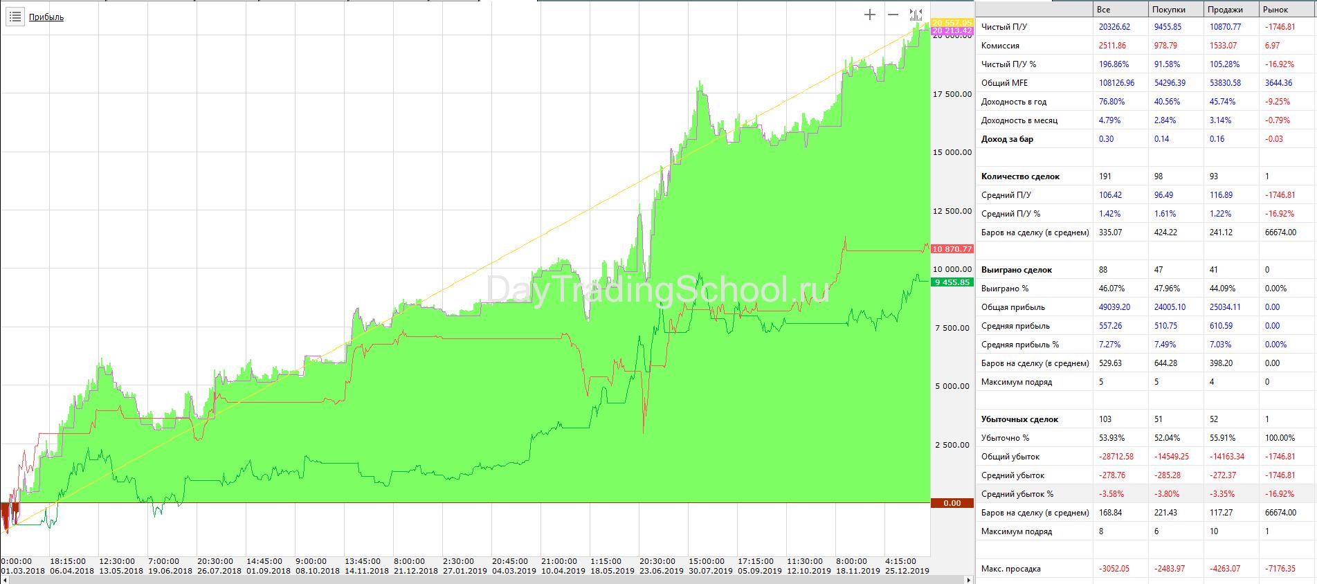 Price-Channel-КонтрТренд_докупки_BTС_USD-дох