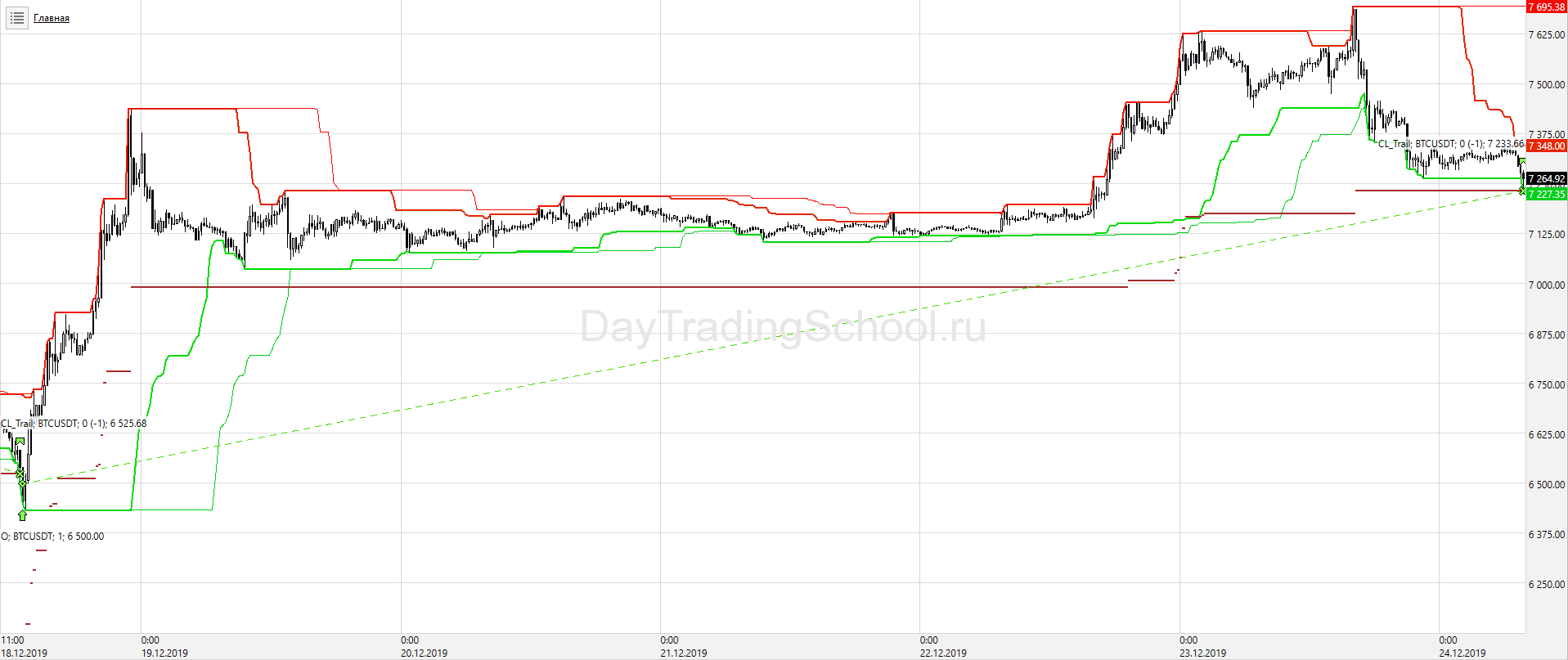Price-Channel-КонтрТренд_докупки_BTС_USD-сделки