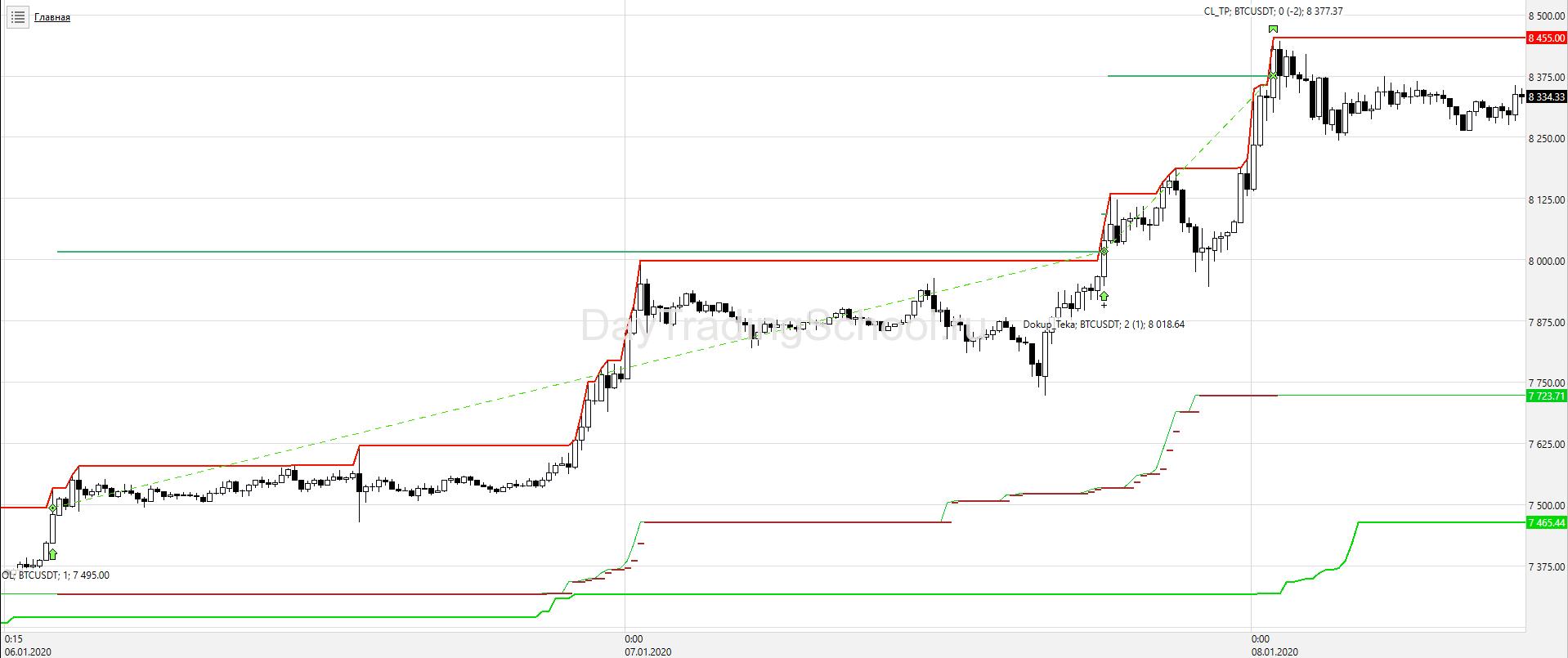 Price-Channel-Тренд_Пирамид_BTС_USD-сделки