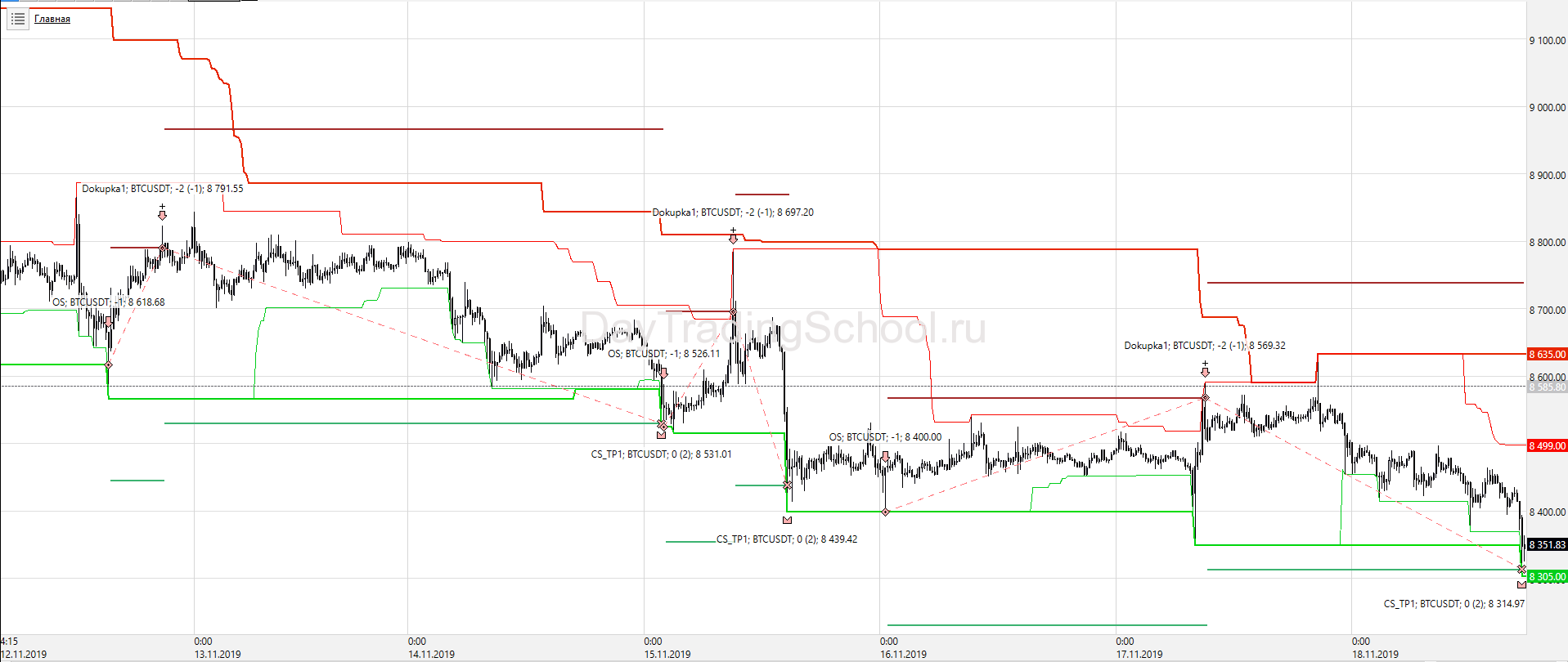 Price-Channel-тренд_докупки_BTС_USD-сделки
