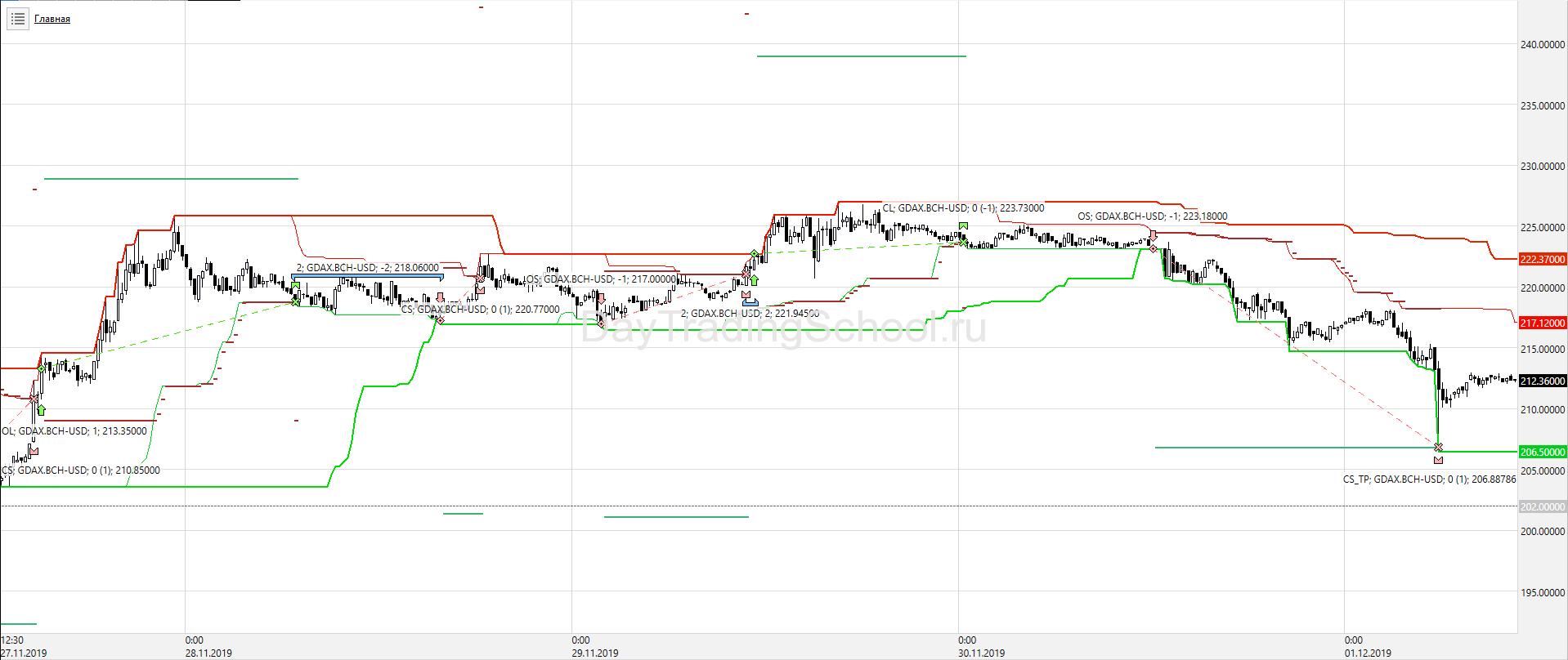 Price-Channel-тренд_BCH_USD-сделки