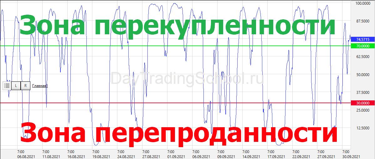 RSI-индикатор-на-графике