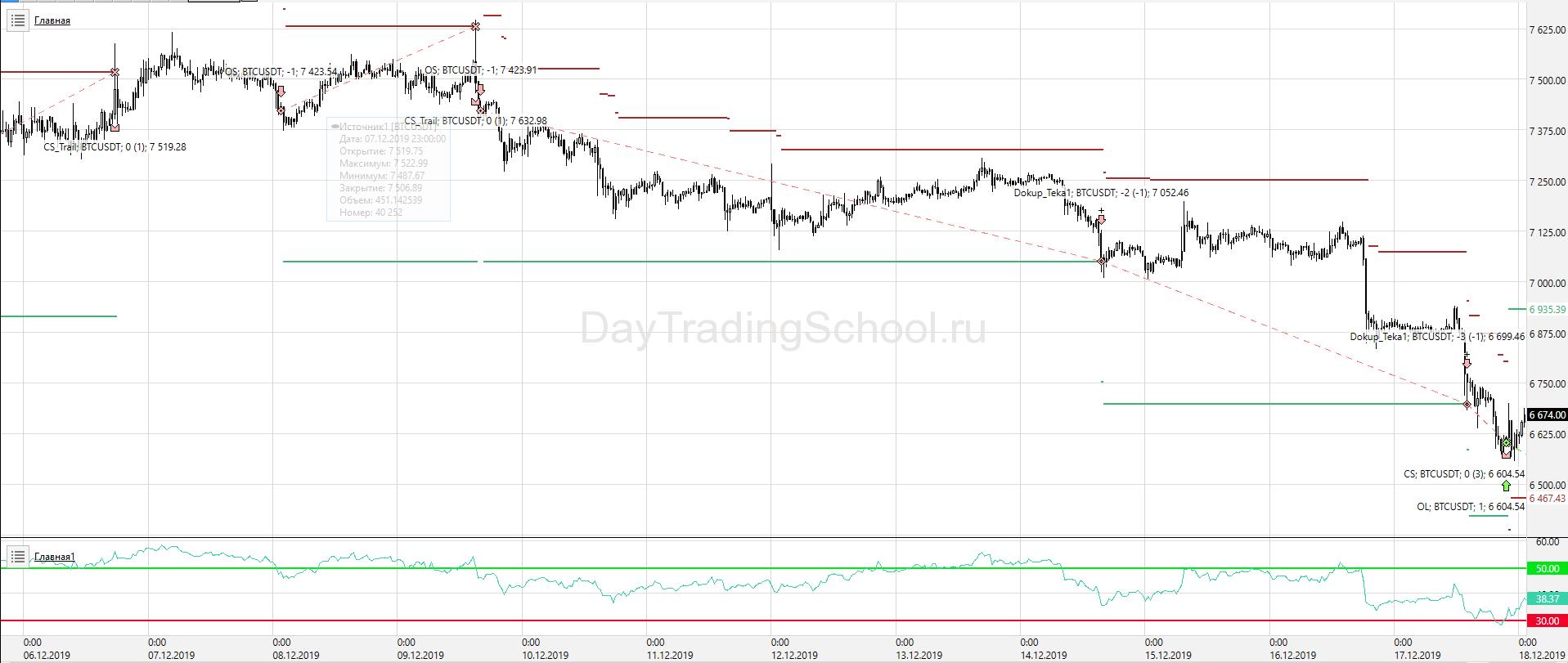 RSI-тренд_Пирамидинг_BTC_USDT-сделки