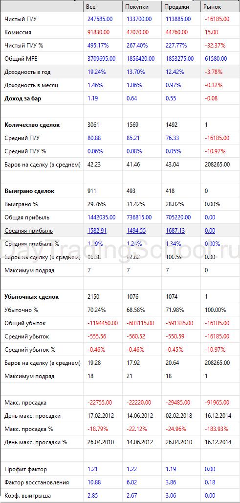 RSI-reverse_RTS-рез-2010-2020