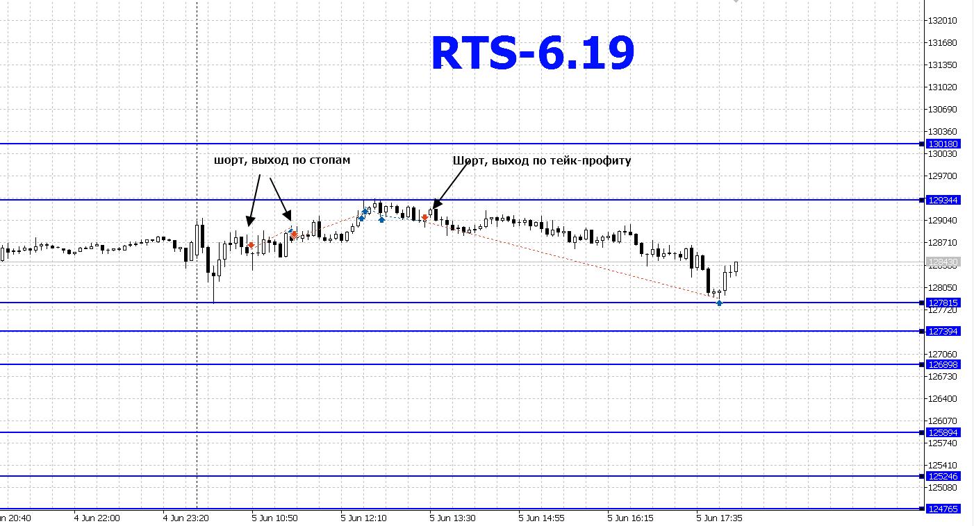 RTS-05.06.2019