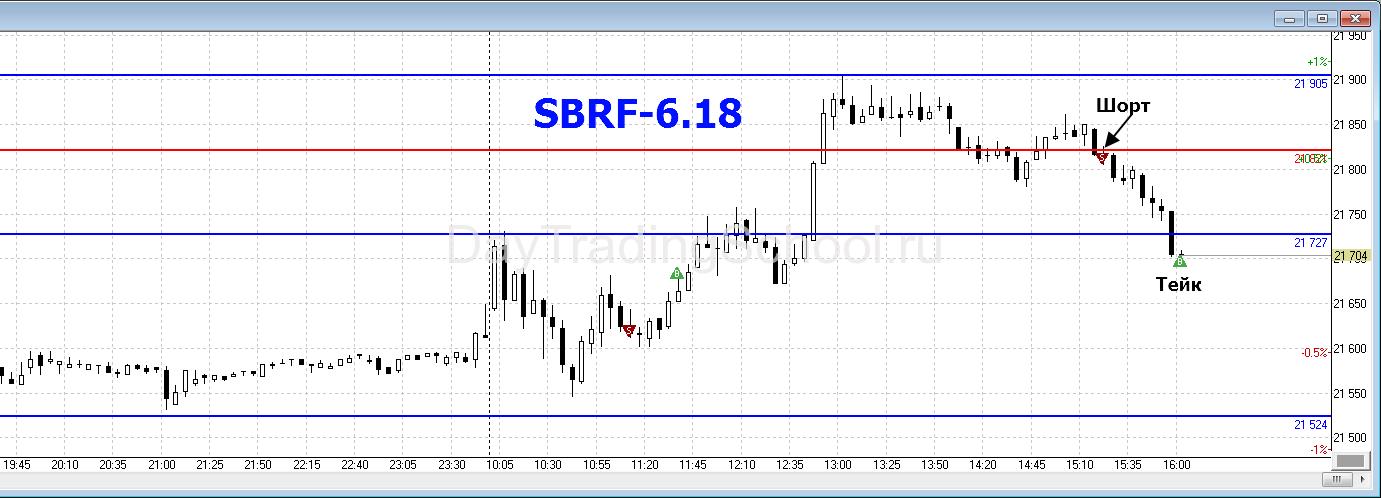 SBRF-06.06.2018