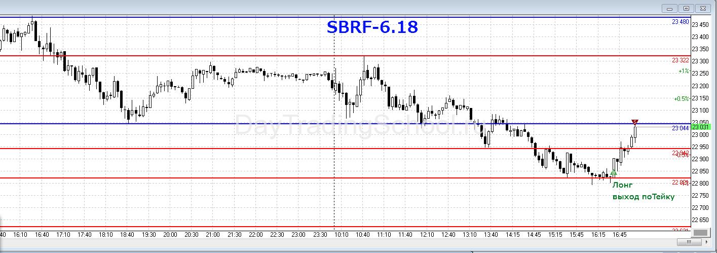 SBRF-1-04.05.2018