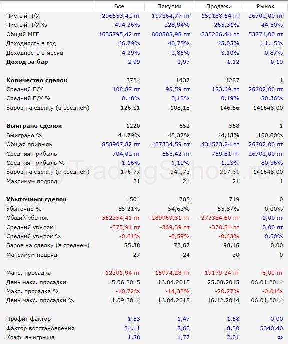 SMA-tunnel-si-результаты-2014-2017