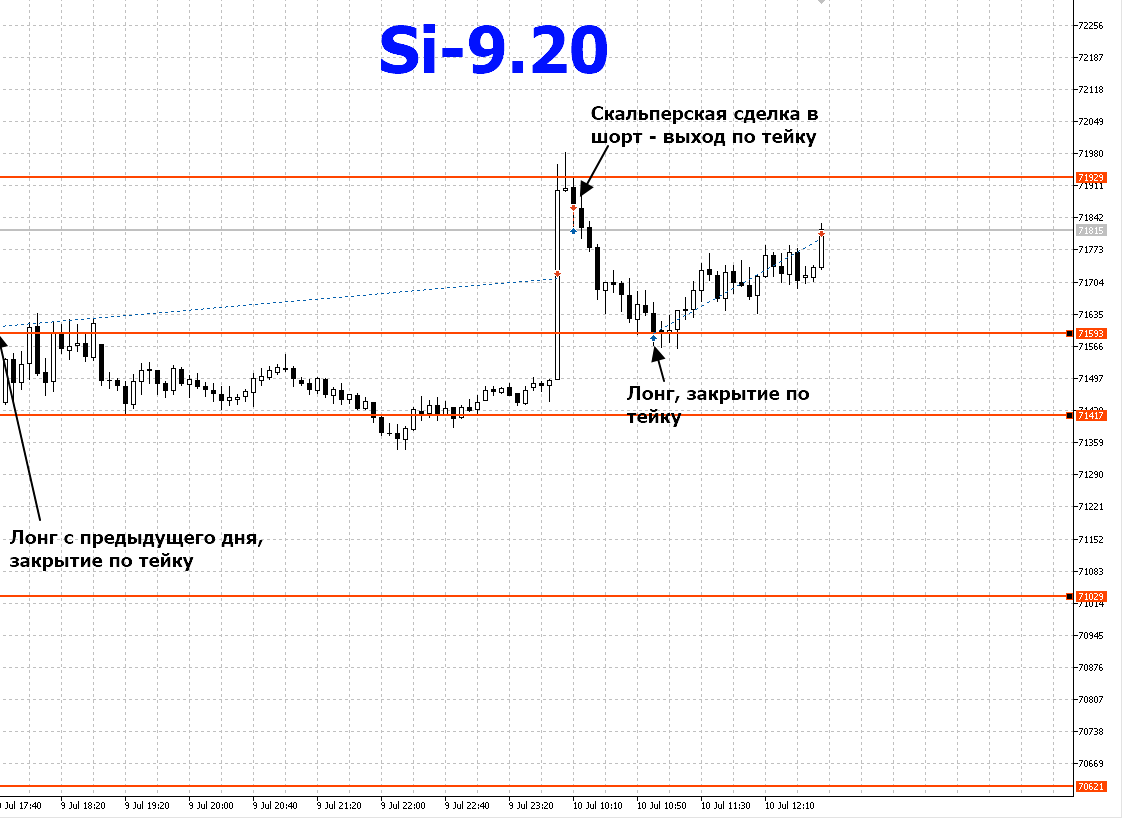 Si-10.07.2020