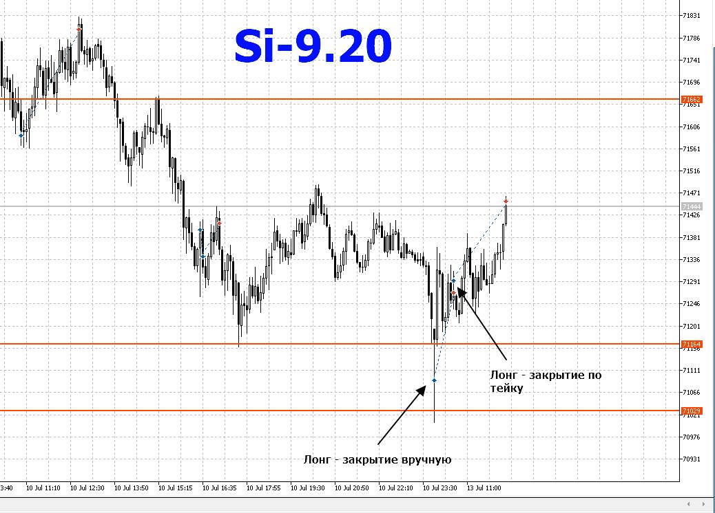 Si-13.07.2020