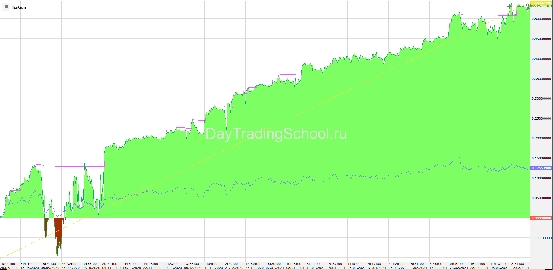 SmartInvestor-доход-GBPUSDT
