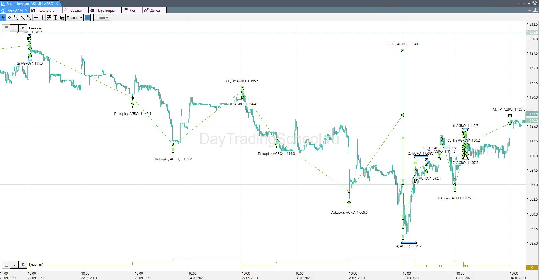 SmartInvestor-Agro-график-сделки